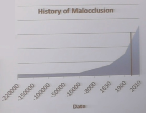 History of Malocclusion