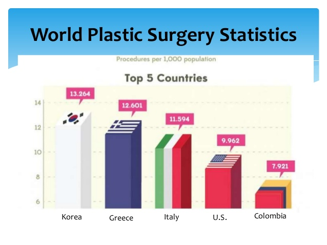 World Plastic Surgery Statistics